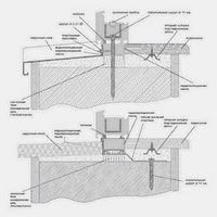 Современные технологии установки пластиковых отливов