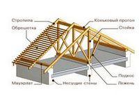 Устройство деревянной крыши дома