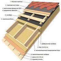 Утепляем крышу новыми материалами или как утеплить кровлю