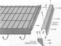 Ветровая планка на разных типах кровельного покрытия - особенности монтажа и устройства