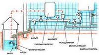 Водопровод в квартире - полипропиленовые трубы